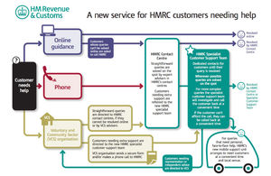 HMRC user journeys