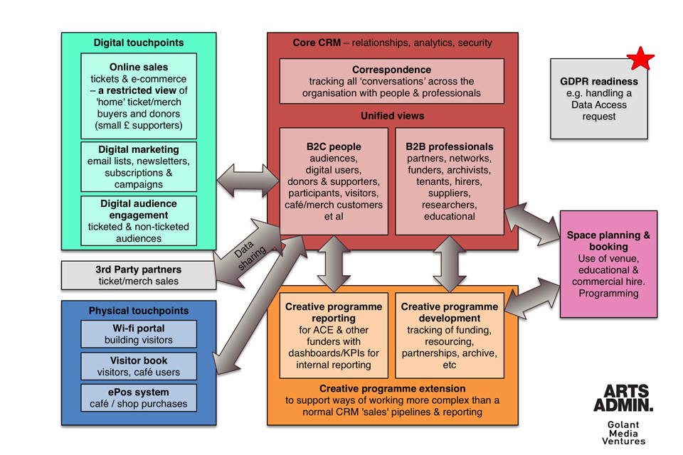 Artsadmin's Customer Relationship Management architecture diagram for its data transformation project 'KIWI'