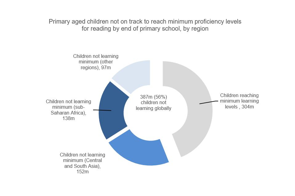 Source: UNESCO Institute for Statistics, 'More than one-half of children and adolescents are not learning worldwide', Fact Sheet No.46, September 2017