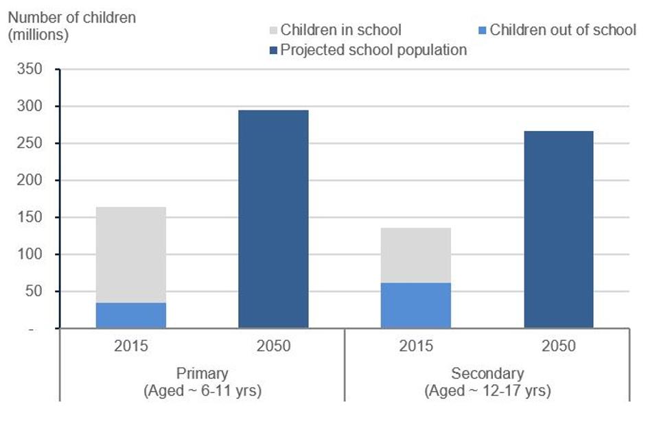 Source: DFID estimates from UNESCO Institute of Statistics and UN Population Division data, December 2017.
