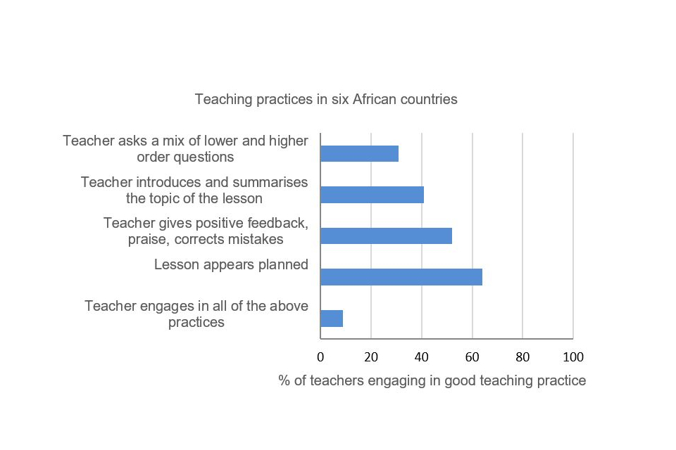 Source: What Do Teachers Know and Do? Does It Matter? Evidence from Primary Schools in Africa.
