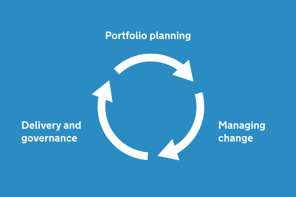 Diagram showing our process of portfolio planning, managing change, and delivery and governance