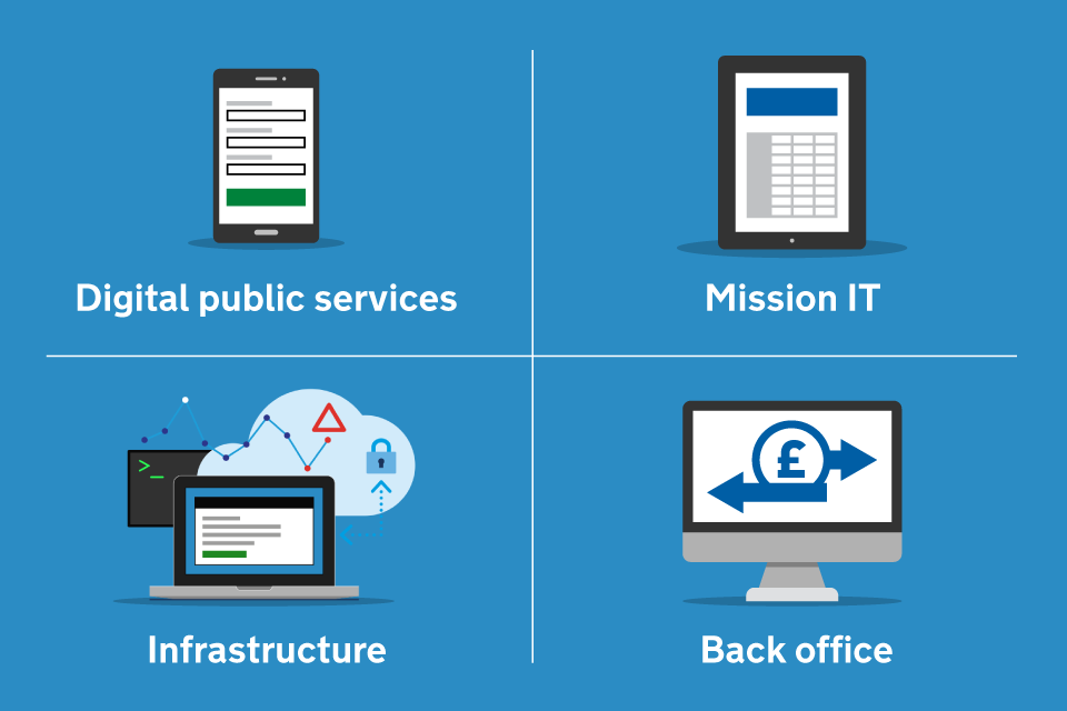 Diagram showing DVSA's 4 types of technology - digital public services, mission IT, infrastructure and back office