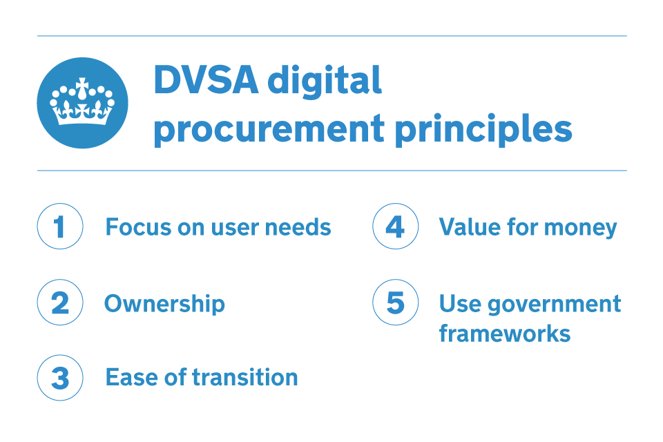 A poster showing the DVSA digital procurement principles