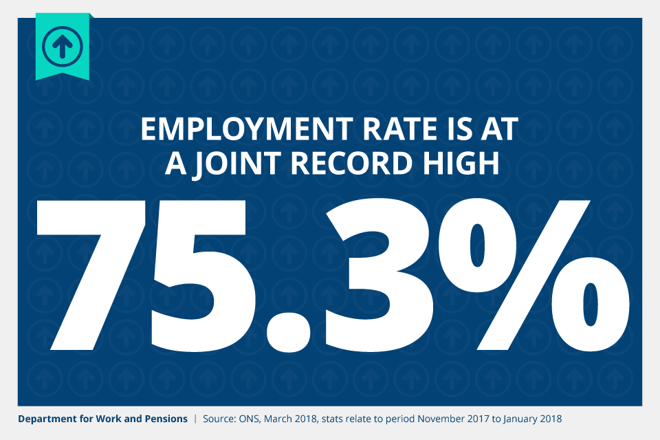 Employment rate is at a joint record high of 75.3% (March 2018)