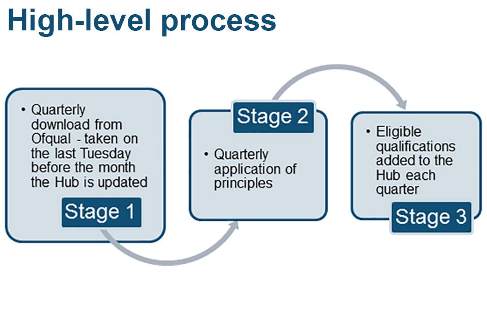 High level process