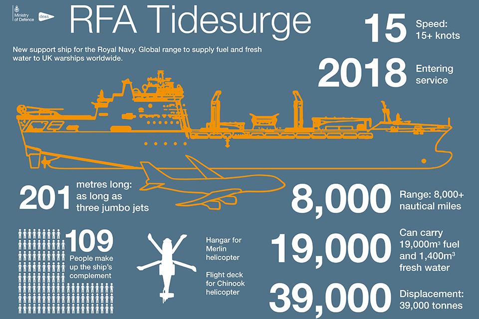 Third Tide-Class Tanker Arrives in UK
