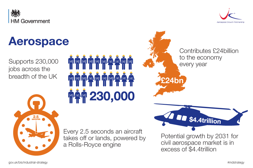 Infographic with statistics of the contribution of the aerospace industry to the UK economy
