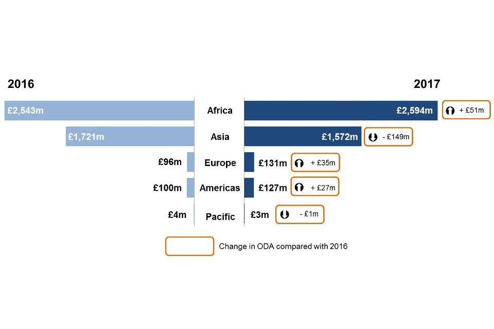DFID's Region-specific bilateral ODA 2016-2017