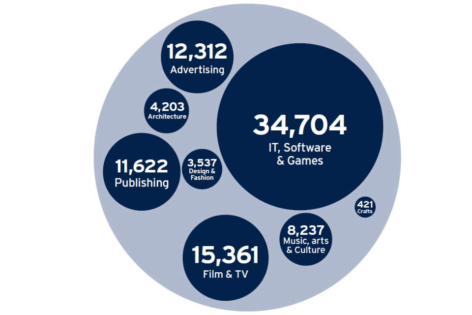 Bubble chart showing split of UK creative industries in 2016 (£m): IT, software & games = 34,704; film & TV = 15,361; advertising = 12,312; publishing = 11,622; music, arts & culture = 8,237; architecture = 4,203; design & fashion = 3,537; crafts = 421.