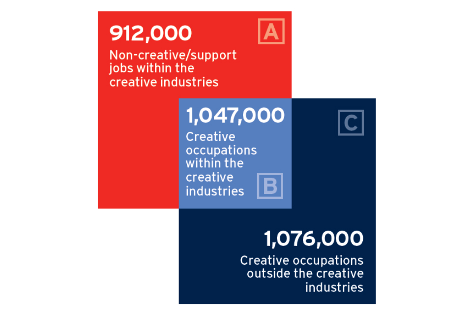Diagram showing jobs in the UK creative economy, 2016. 3 squares: A. 912000 non-creative jobs within creative industries; B. 1047000 creative occupations within creative industries; C. 1076000 creative occupations outside the creative industries.