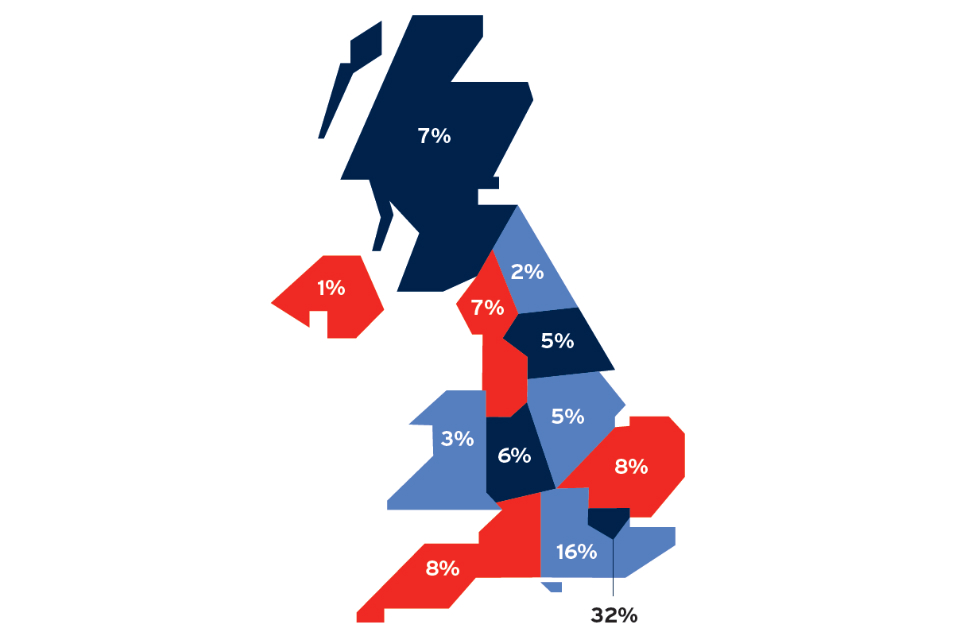 Map showing the % of UK creative industries jobs by region in 2016: London 32%; SE = 16%; EofE & SW = 8%; Scotland & NW = 7%; West Mids = 6%; Yorkshire & Humber & East Mids = 5%; Wales = 3%; NE = 2%; N. Ireland = 1%.