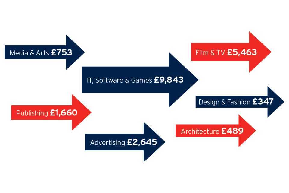 Diagram showing service exports from UK creative industries in 2015 (£m): IT, software & games = £9,843; film & TV = £5,463; advertising = £2,645; publishing = £1,660; media & arts = £753; architecture = £489; design & fashion = £347.