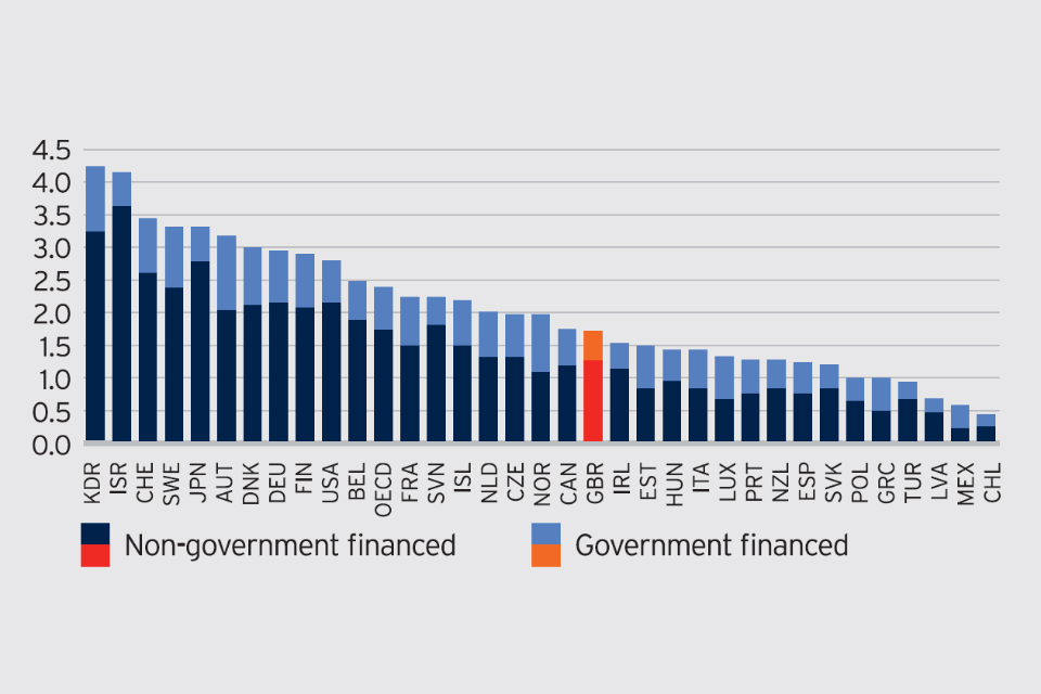 Stacked bar chart showing the Uk's spending on R&D compared to other countries. The UK falls in the middle of the range with Israel offering the most government funding and Chile the least.