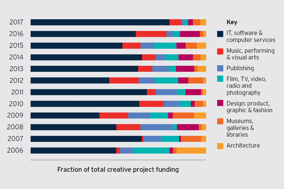 Stacked bar chart showing fraction of total creative project funding 2006 to 2017.
