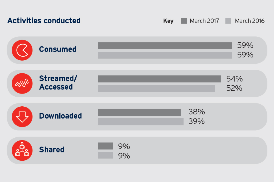Bar chart showing activities conducted in March 2017 and March 2016: consumed = 59% / 59%; Streamed/accessed = 54% / 52%; Downloaded = 38% / 39%; Shared = 9% / 9%.