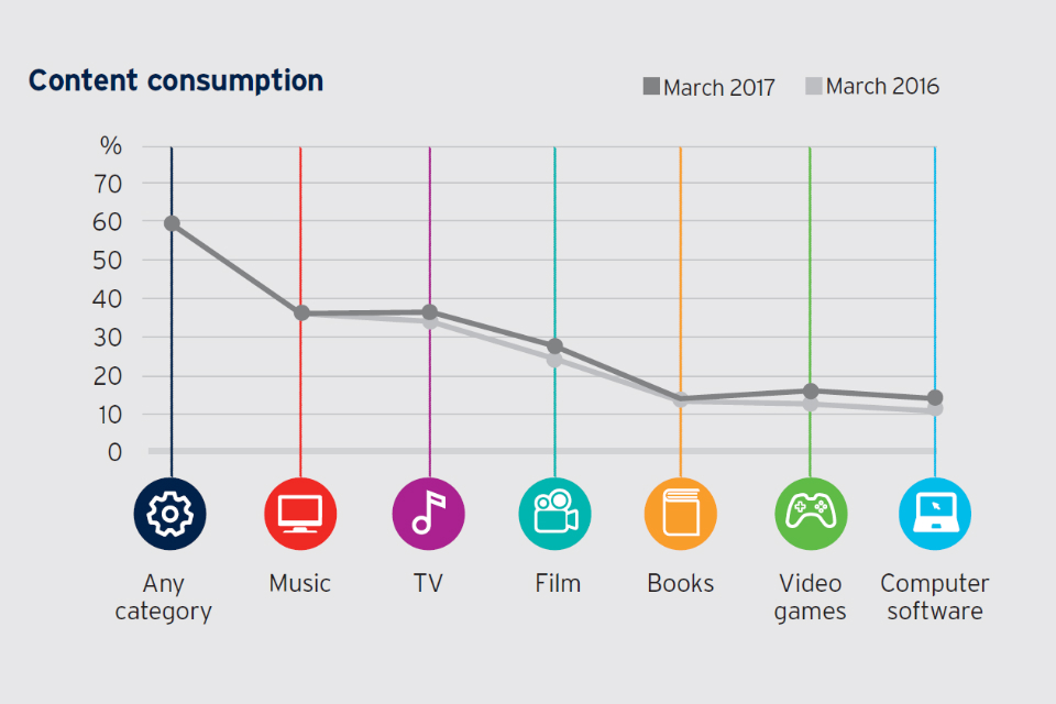 Line graph showing % of content consumption by type: any category = 60%; music 37%; TV = 34%; film = 28%; books = 14%; video games = 12%; computer software = 11%.