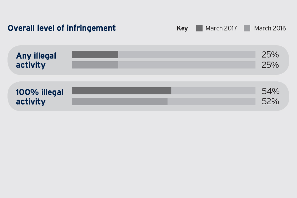 Bar chart showing overall levels of Intellectual Property infringement in March 2017 and March 2016: Any illegal activity = 25% / 25%; 100% illegal activity = 54% / 52%.
