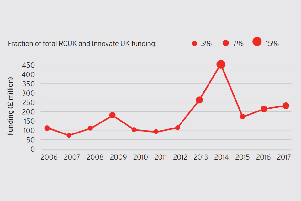 Line graph showing total project funding to projects with creative organisations, 2006 to 2017.