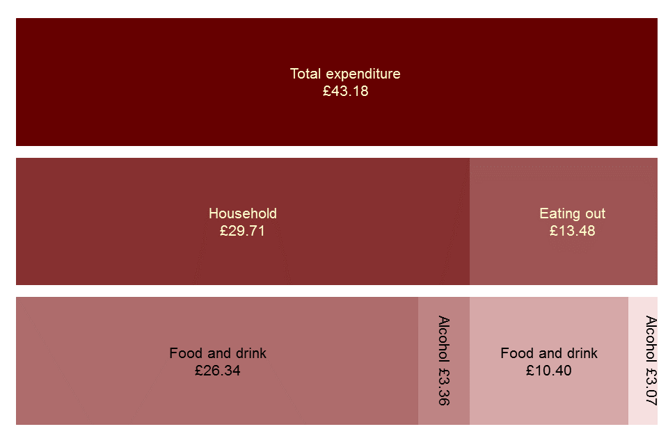 Family Food Chart 1.1 UK average expenditure on food and drink, per person per week