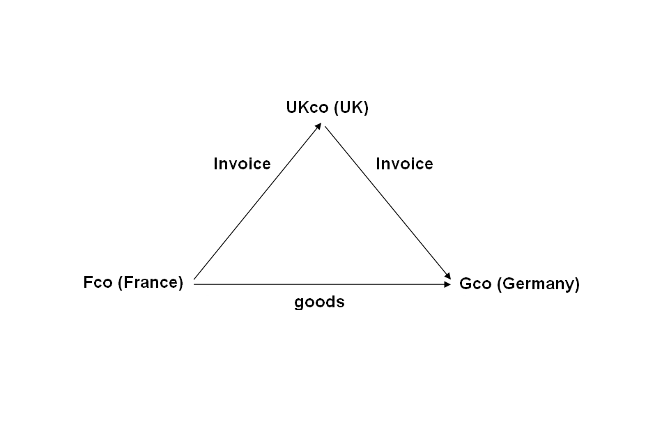 Example of triangulation. Fco (France) invoices UKco (UK) whilst simultaneously sending the goods to Gco (Germany). UKco (UK) then invoices Gco (Germany).