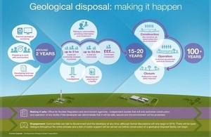 A timeline for implementing geological disposal showing 'preparing to work with communities' and 'developing land use planning processes' as actions