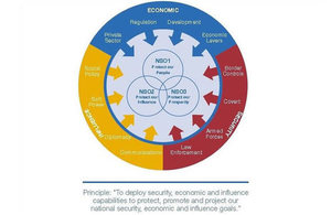 National Security Capability Review