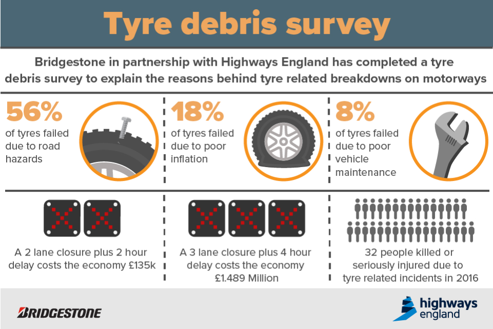 image of tyre survey infographic