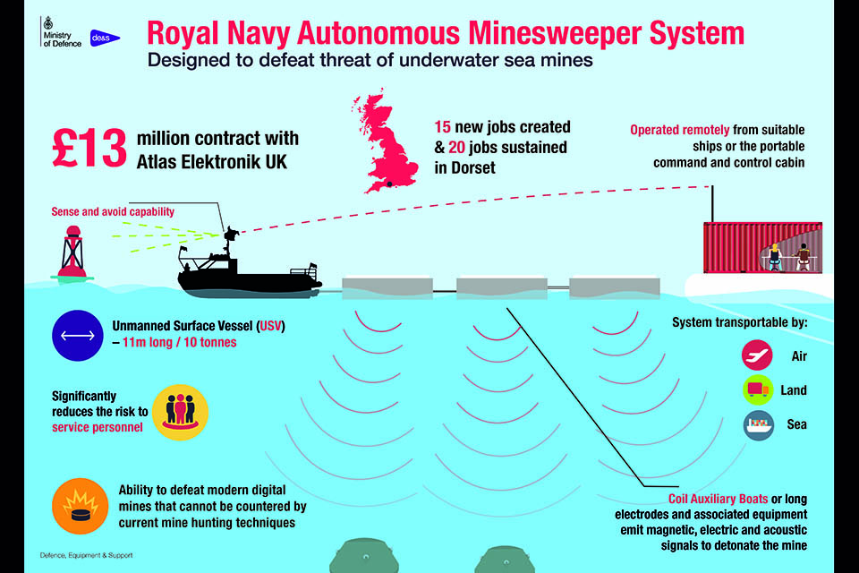 An autonomous minesweeper system that can safely clear sea lanes of mines has been handed over to the Royal Navy, Defence Minister Guto Bebb has announced. Crown copyright.