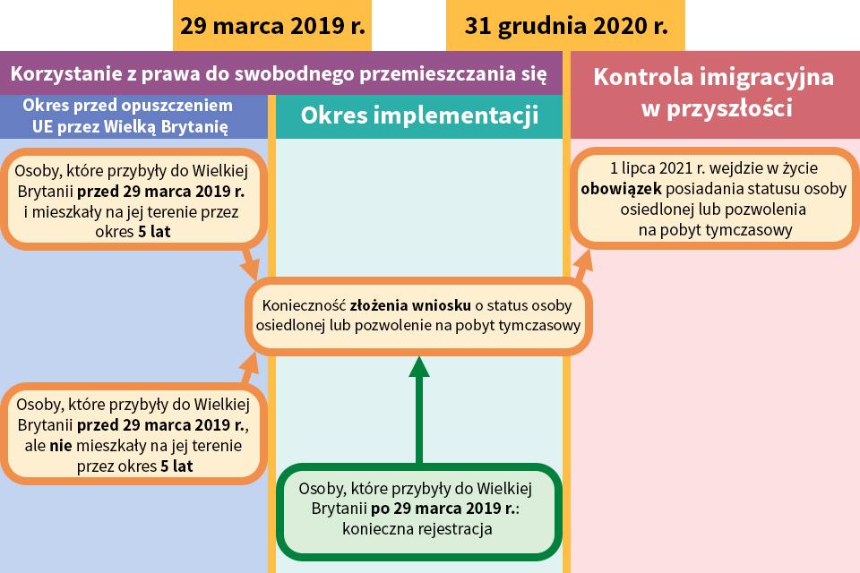 EU citizens' rights flowchart (Polish)