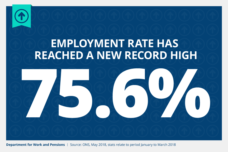 The employment rate has reached a new record high of 75.6%. Source: Office for National Statistics, May 2018, stats relate to period January to March 2018.