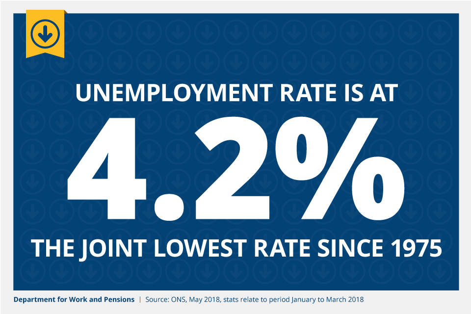 The unemployment rate is at 4.2% - the joint lowest rate since 1975. Source: Office for National Statistics, May 2018, stats relate to period January to March 2018.