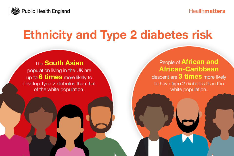 Infographic showing the link between ethnicity and Type 2 diabetes risk