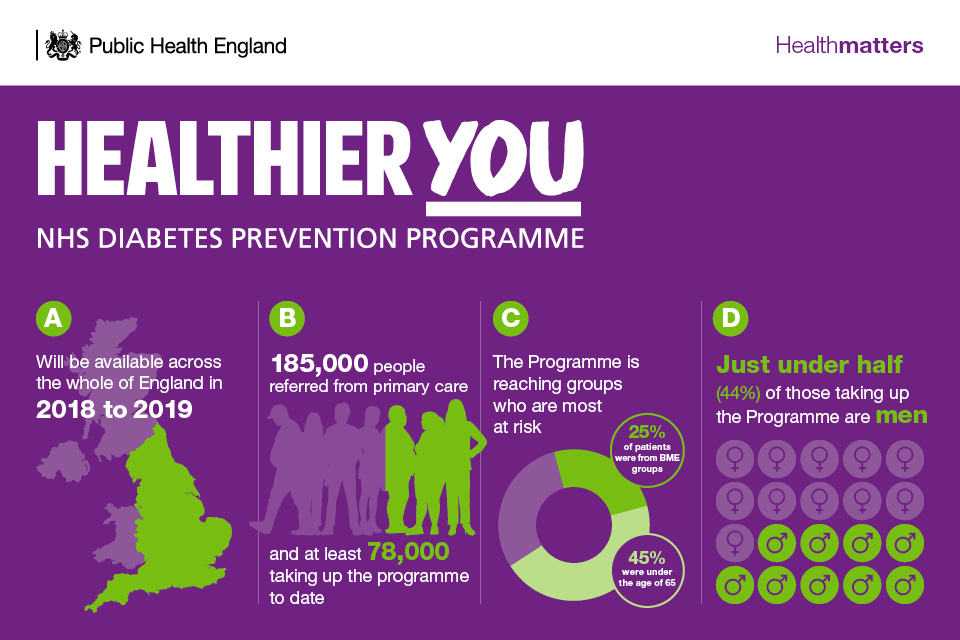 Infographic describing the NHS Diabetes Prevention Programme