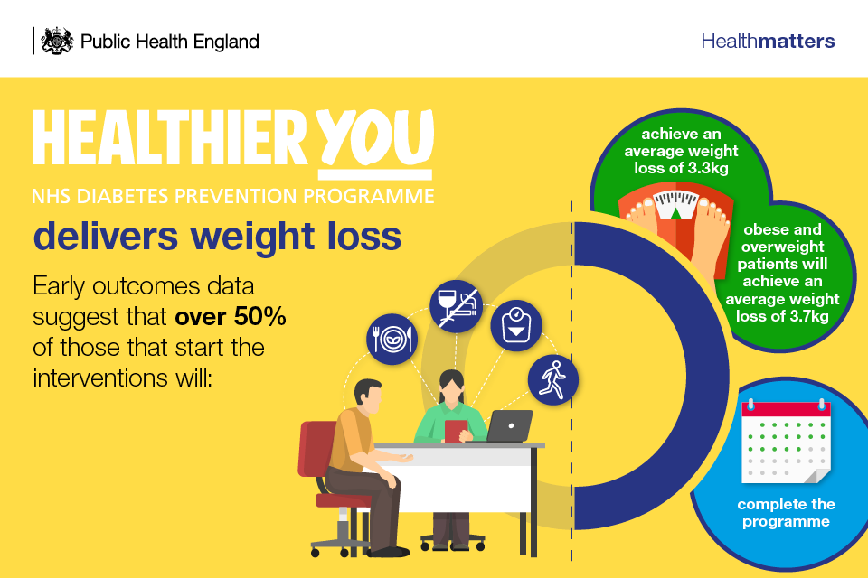 Infographic showing how the NHS Diabetes Prevention Programme delivers weight loss