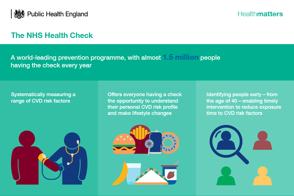 Infographic describing the NHS Health Check