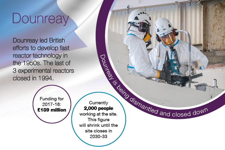 Dounreay led British efforts to develop fast reactor technology in the 1950s. Currently 2,000 people work at the site. This figure will shrink until the site closes in 2030-33. Funding for 2017 to 2018: £47 million.