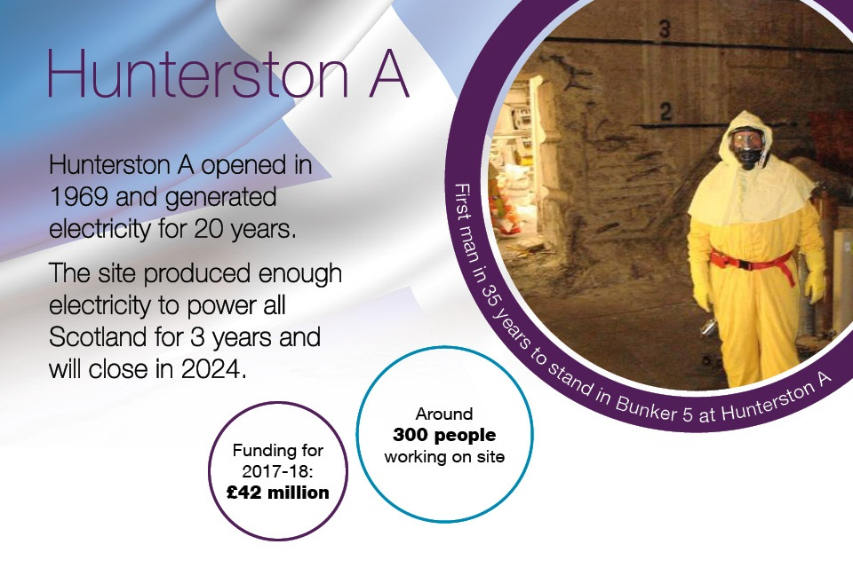 Hunterston A opened in 1969 and generated electricity for 20 years. Around 300 people work at the site. Funding for 2017 to 2018: £42 million.