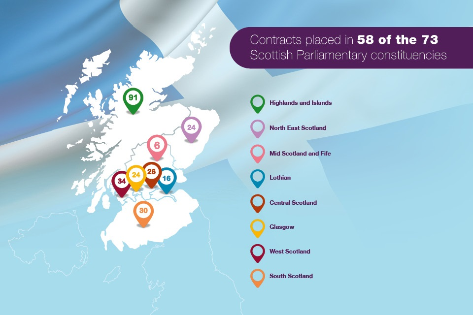 Contracts placed in 58 of the 73 Scottish Parliamentary constituencies.