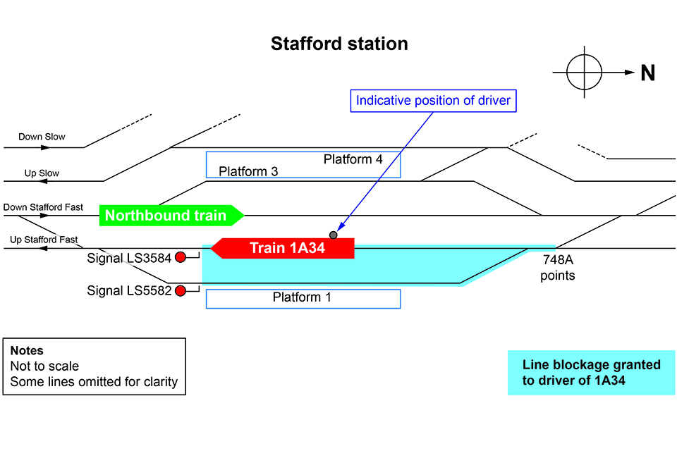Track diagram showing Stafford station and the position of the trains involved