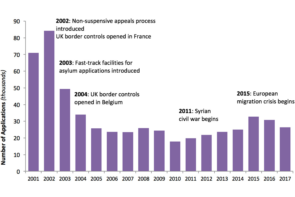 The chart shows the number of asylum applications made by main applicants between 2001 and the latest calendar year. The data are available in Asylum table as 01 q.