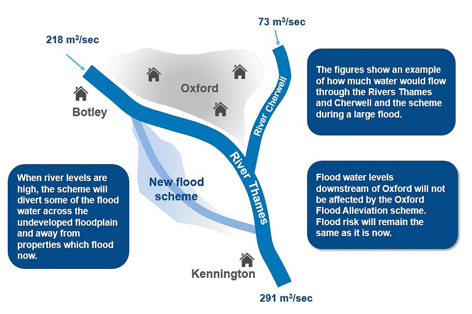 Diagram showing the River Thames, River Cherwell, the city of Oxford, Botley and Kennington.  It shows the location of the new flood scheme and where water will be diverted.