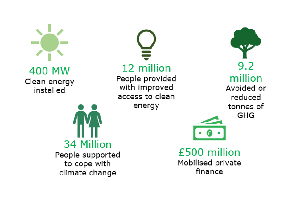 Impact of our investments, key results