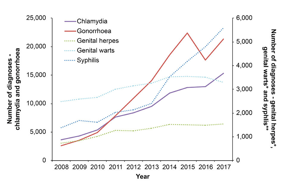 Number of new diagnoses of selected sexually transmitted infections in gay, bisexual and other men who have sex with men attending sexual health services, 2008–2017 (England)