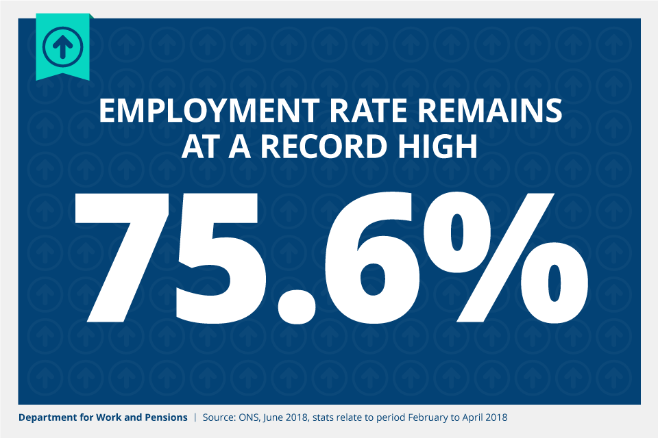 Employment rate remains at a record high of 75.6%.