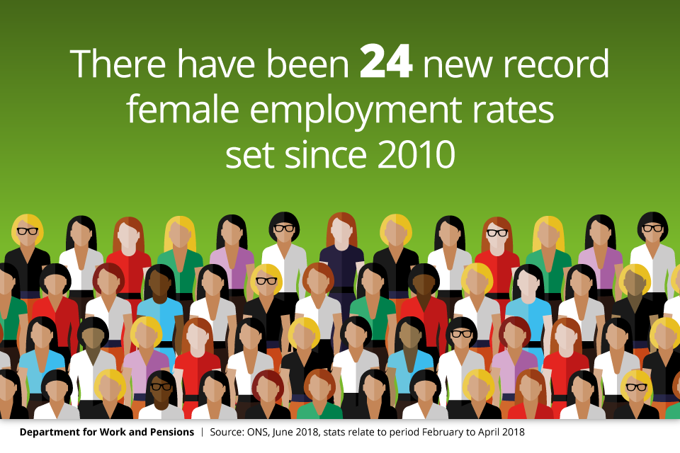 24 new record female employment rates set since 2010.