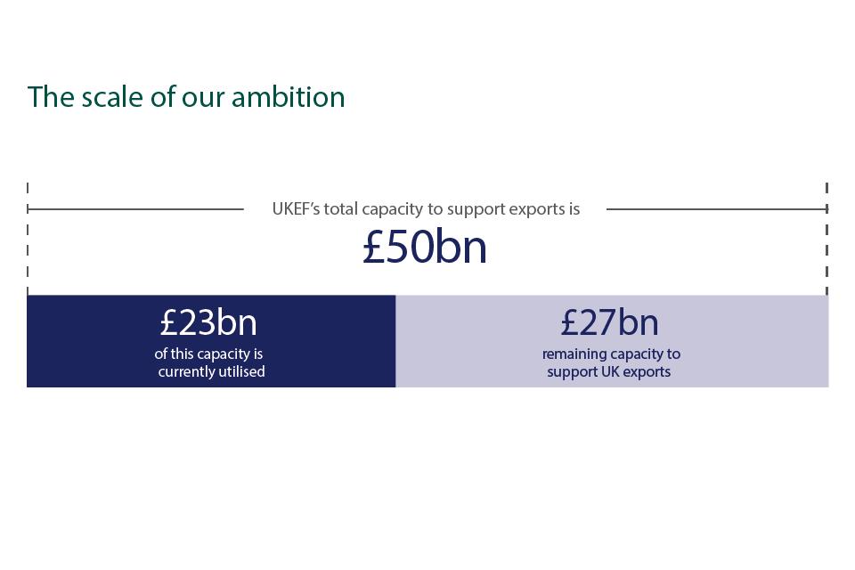 UK Export Finance Performance Highlights 2017 to 2018 - GOV UK