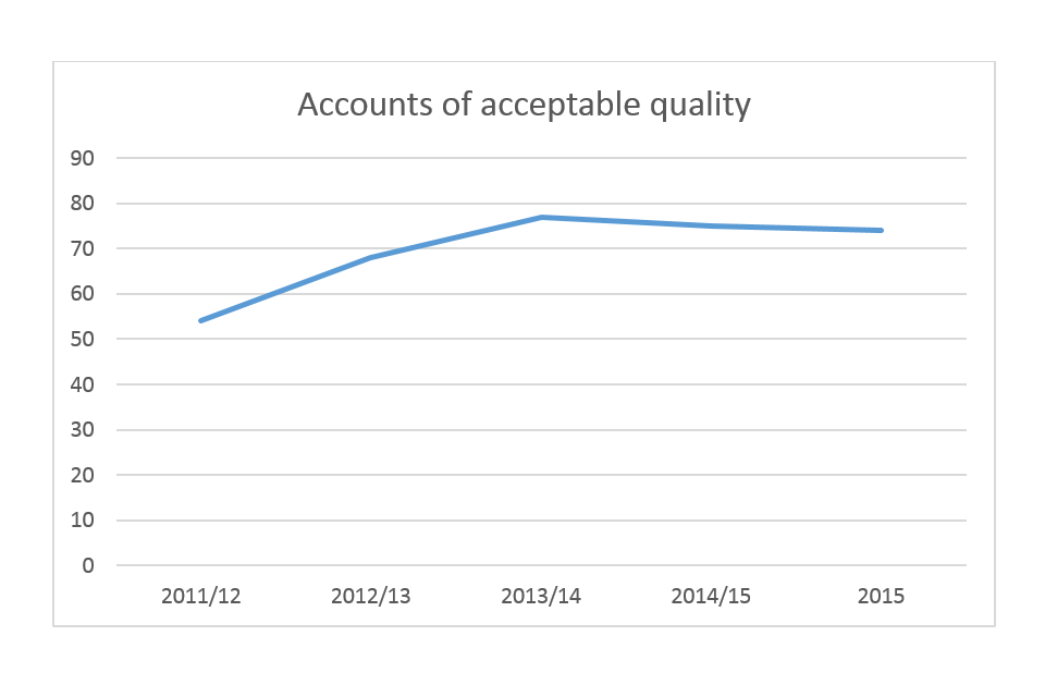 Graph showing the percentage of accounts of acceptable quality: around 54% in 2011-12, 68% in 2012-13, 78% in 2013/14, 75% in 2014-15 and 74% in 2015