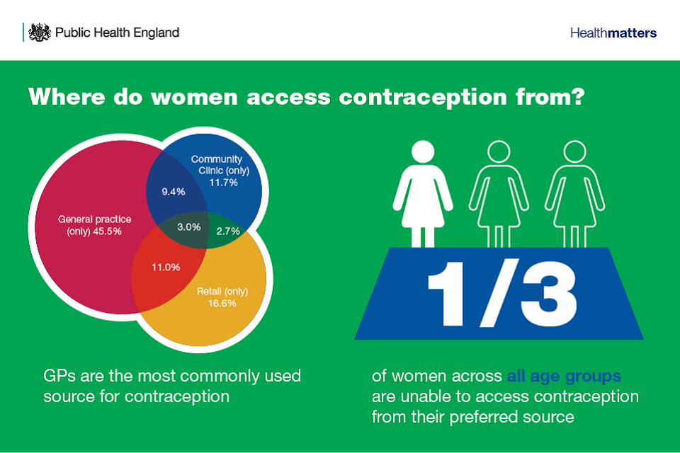 Infographic showing where women access contraception from