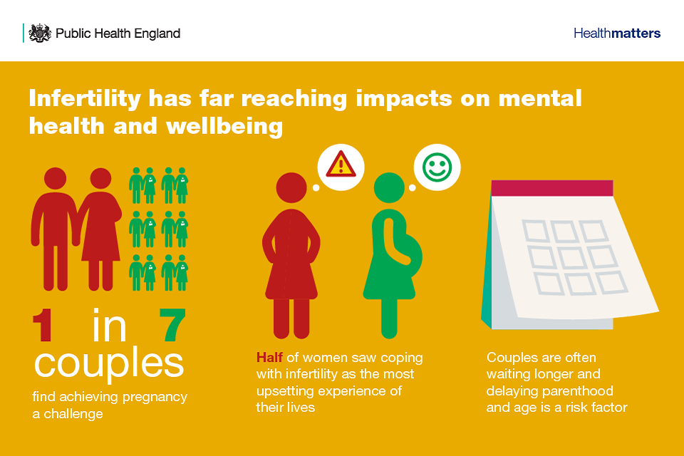 Infographic showing impact of infertility on mental health and wellbeing